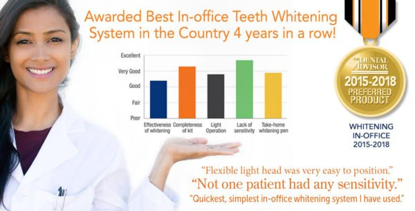 Graph of Teeth Whitening Product Details